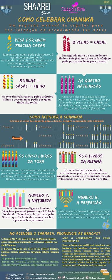 Infográfico Chanucá 2020_esverdeado_ve