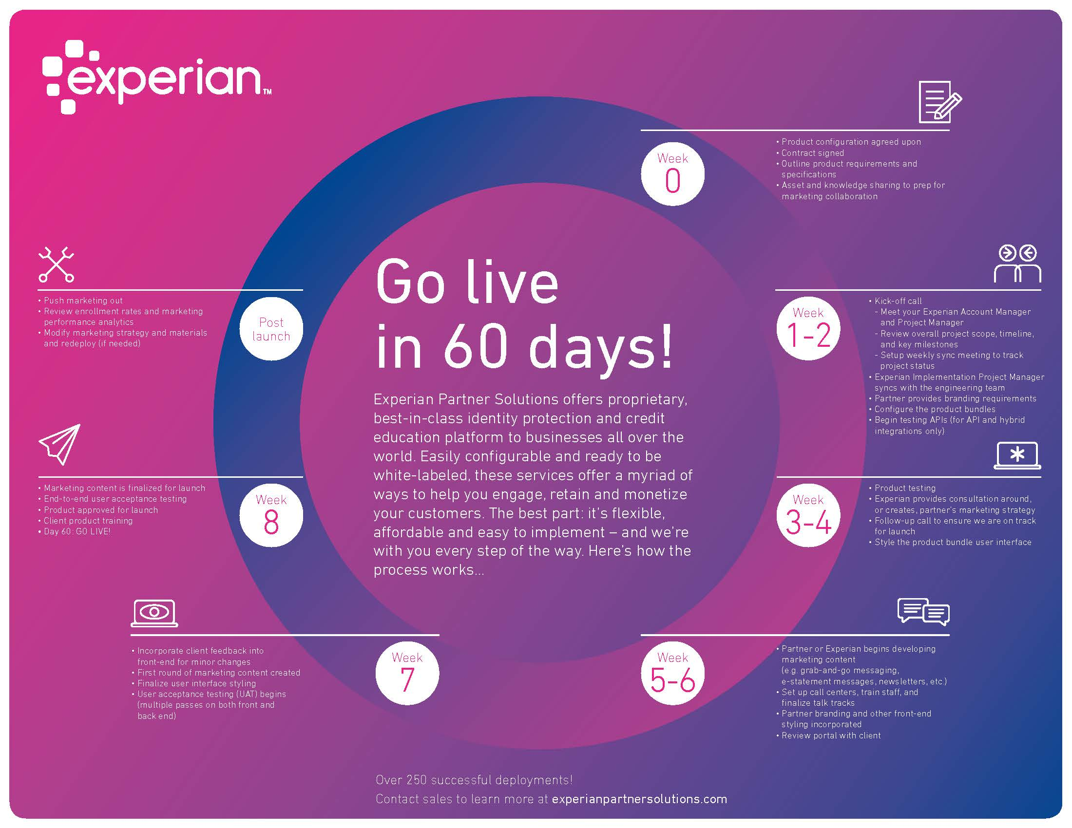 Experian Partner Solutions Graphic_LL_02