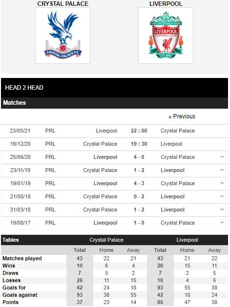 Soi kèo nhà cái KUBET - Crystal Palace vs Liverpool - kubets.net