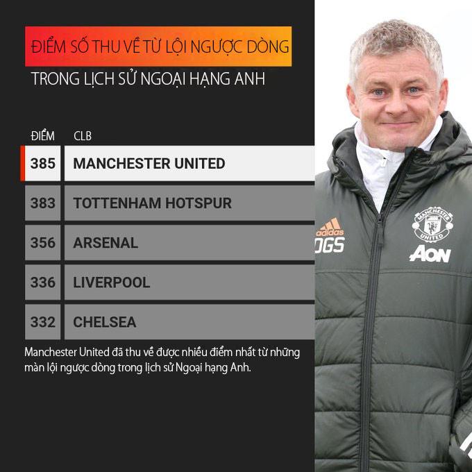 MU có nhiều trận thắng ngược dòng nhất trong lịch sử Ngoại hạng Anh
