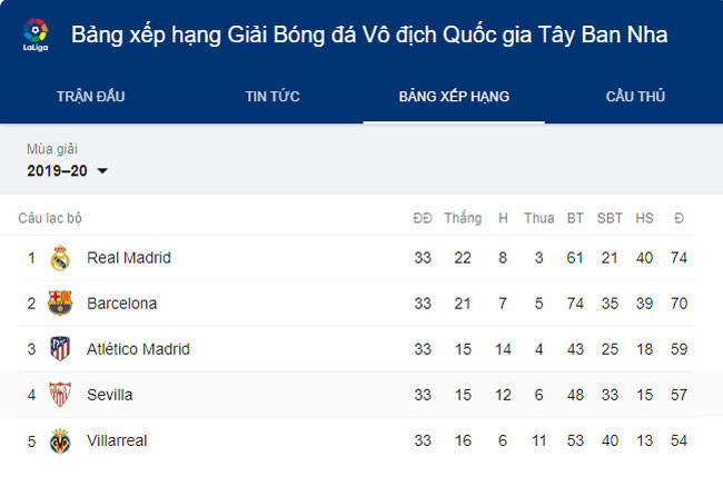 Top 5 đội dẫn đầu La Liga sau vòng 33 |JP88