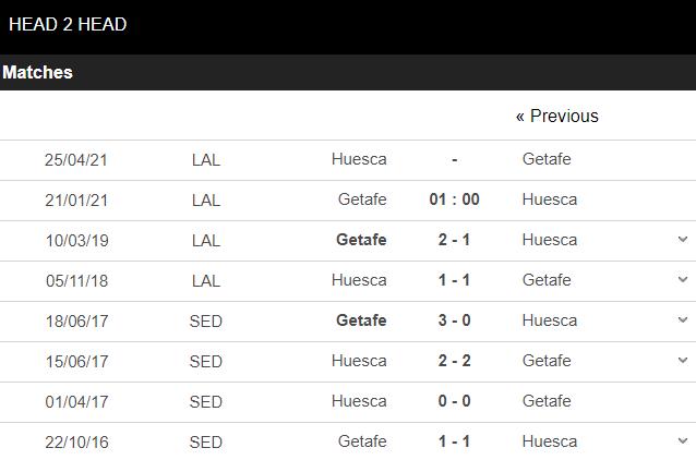 Kèo nhà cái KUBET - Getafe vs Huesca - kubets.net