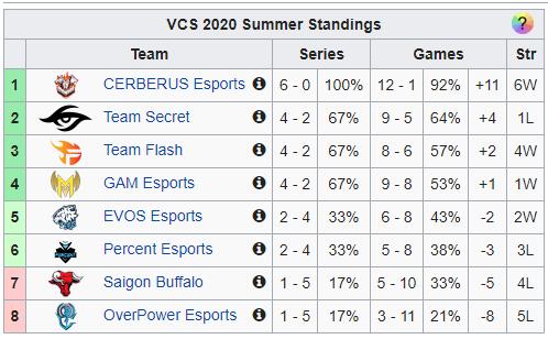 Cerberus Esports đang chễm chệ ở ngôi đầu với 6 trận toàn thắng |ST66-VN-GAME