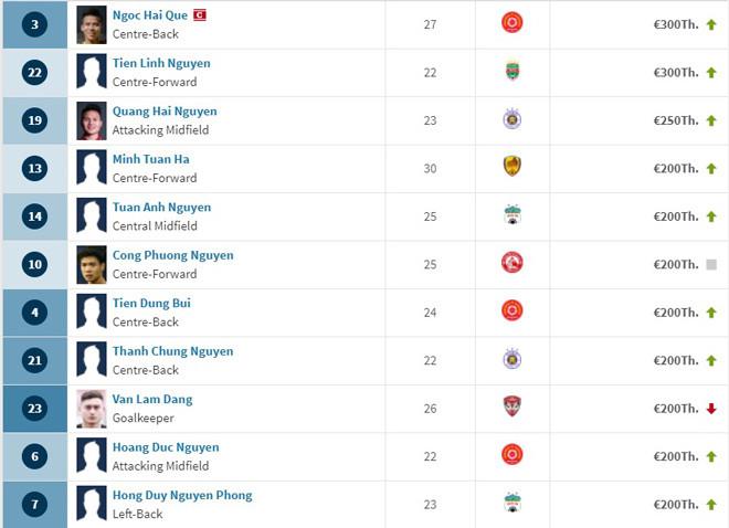 Danh sách những cầu thủ có định giá từ 200.000 euro trở lên của ĐT Việt Nam theo Transfermarkt |JP88