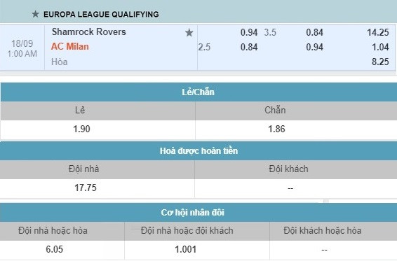 Soi kèo Shamrock vs Milan, 01h00 ngày 18/9 – Cúp C2 châu Âu