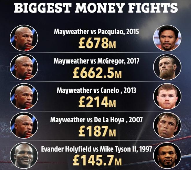 5 trận boxing  đắt giá nhất mọi thời đại |JP88