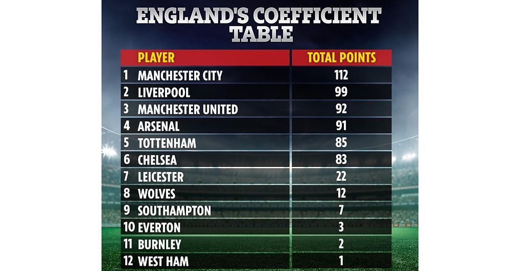 BXH điểm hệ số UEFA của các CLB tại Premier League. |JP88