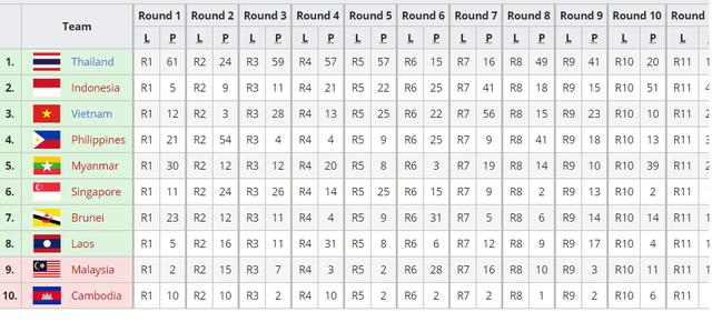 Điểm số tại vòng bảng của các đội tuyển |JP88