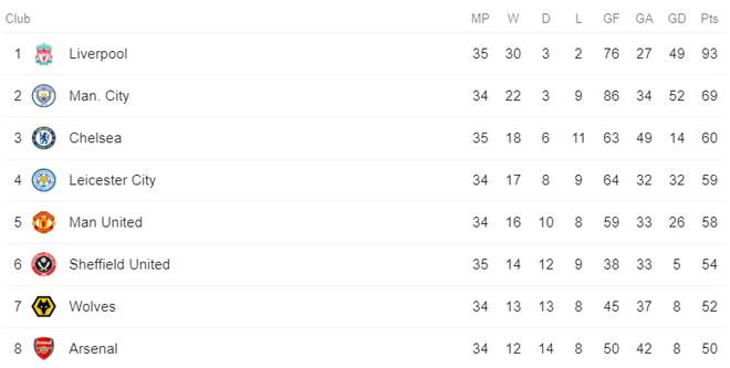 Bảng xếp hạng Ngoại hạng Anh sau trận đấu giữa Sheffield United và Chelsea kết thúc  JP88