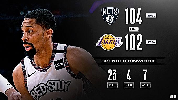 Kết quả NBA 11/3: Rockets tìm lại niềm vui, Lakers bất ngờ gục ngã