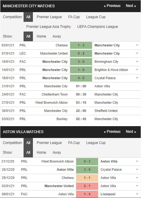 Kèo nhà cái KUBET - Man City vs Aston Villa - kubets.net