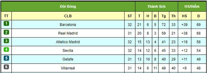 BXH La Liga nhóm dẫn đầu hiện tại  JP88