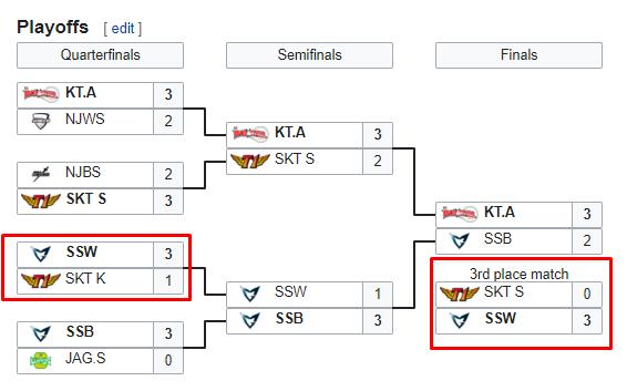 Samsung White từng đánh bại cả SKT T1 K và SKT T1 S để tới với CKTG 2014 |JP88