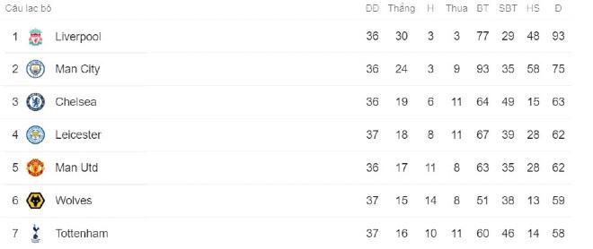 Bảng xếp hạng Ngoại hạng Anh sau khi Wolves giành chiến thắng: |JP88