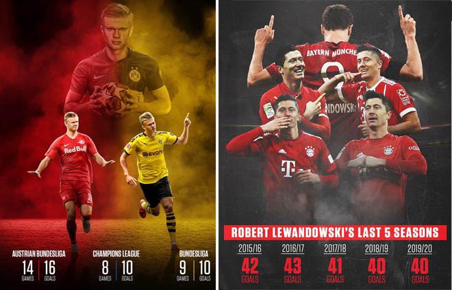 Haaland - Lewandowski thiết lập những kỳ tích đáng nể sau khi Bundesliga trở lại. |JP88