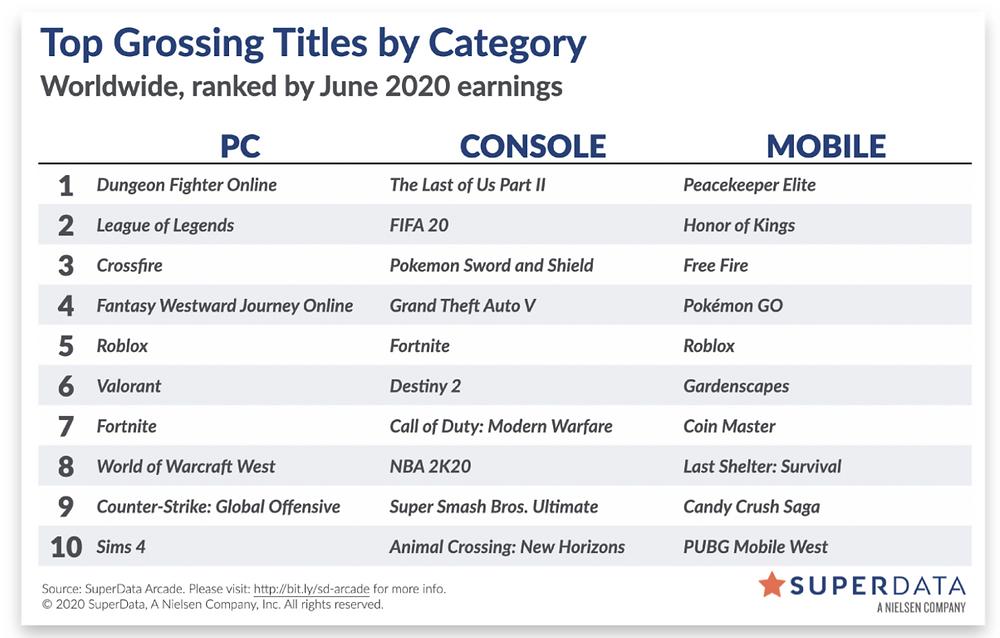Top 30 game doanh thu cao nhất tháng 06/2020 ở đa nền tảng |ST666-VN-GAME