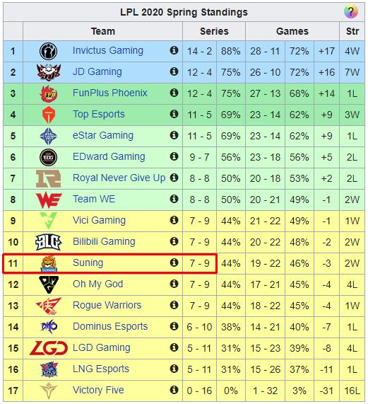 Suning chỉ có được 7 chiến thắng tại LPL mùa xuân 2020 |JP88