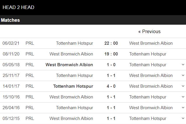 Soi kèo - West Brom vs Tottenham -kubets.net