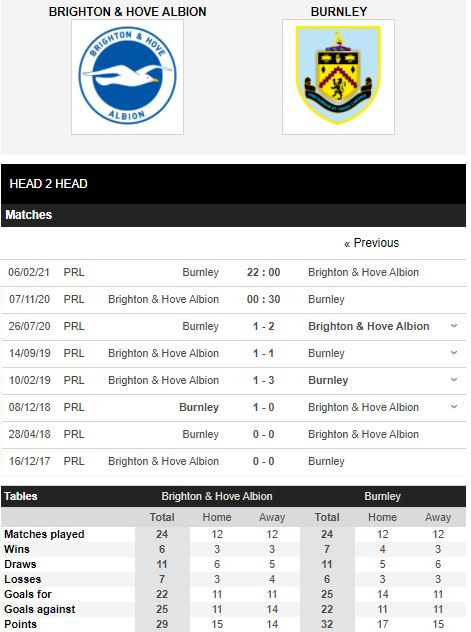 soi-keo-Brighton-vs-Burnley-kubets