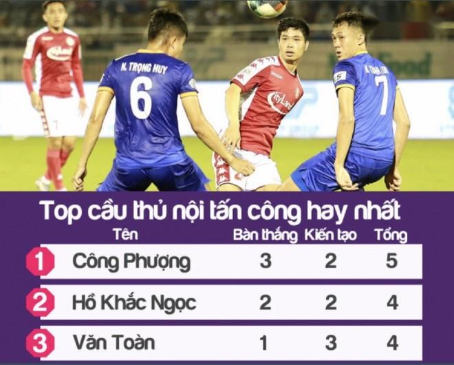 Công Phượng dẫn đầu top cầu thủ nội tấn công hay nhất V-League  JP88