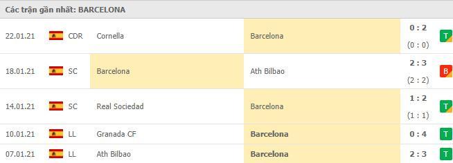 Phong độ của Barcelona