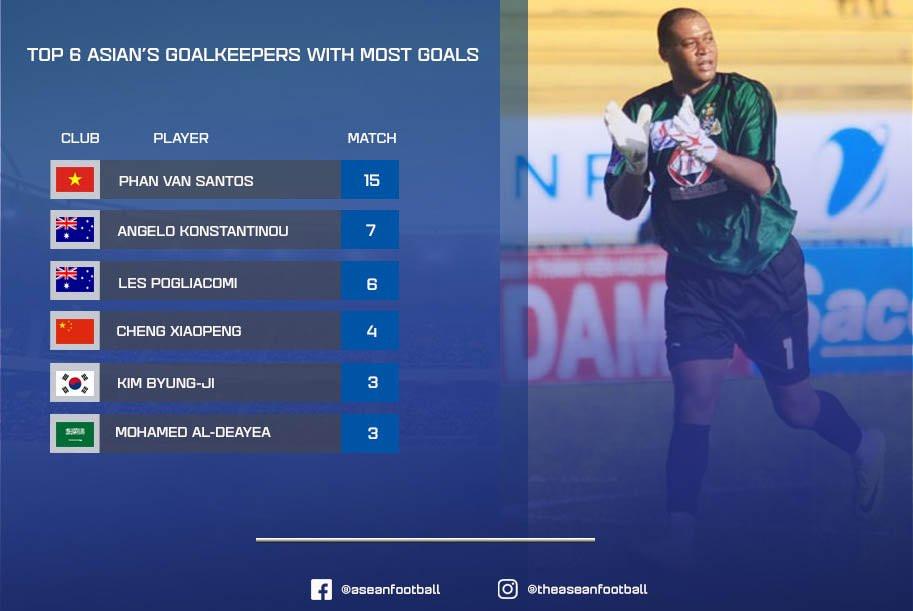 Phan Văn Santos đang là thủ môn ghi bàn nhiều nhất châu Á (cấp độ CLB).  JP88