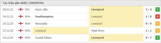 Phong độ Liverpool
