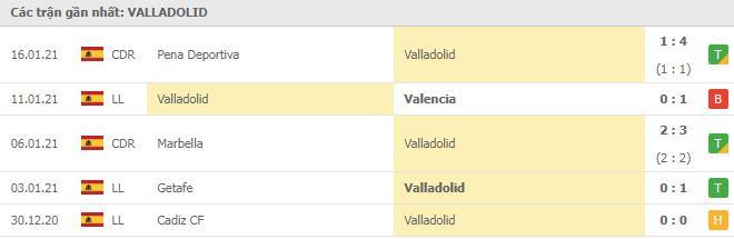 Phong độ Valladolid