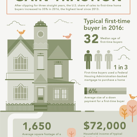 First Time Buyers Gain Traction