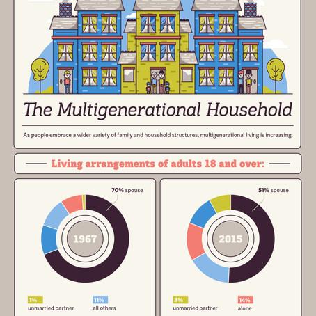 The Multigenerational Household