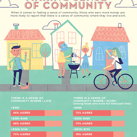 Making Sense of Community