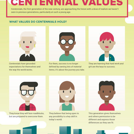 Centennial Values