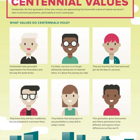 Centennial Values