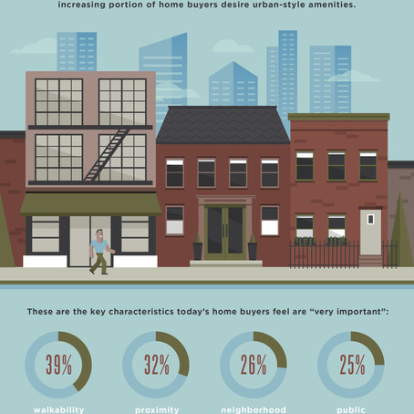 What Matters to Home Buyers