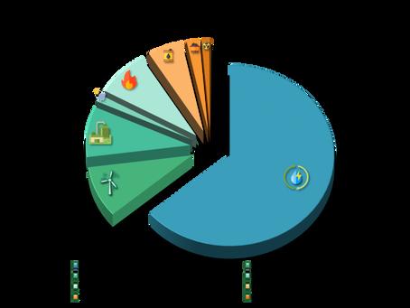 Energia Eólica é a segunda fonte mais utilizada no Brasil para geração de energia elétrica