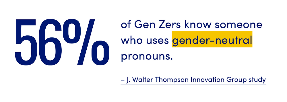 56% of Gen Z know someone who uses gender-neutral pronouns.