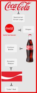 Coca-Cola Brand Identity