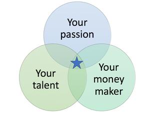 Musician blog hedgehog diagram