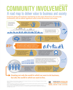 Community Involvement Infographic