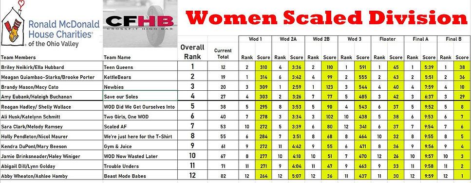CFHB Womens Scaled Standings.JPG