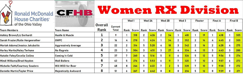 CFHB Womens RX Standings.JPG
