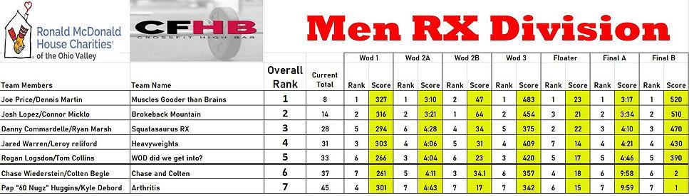 CFHB Mens RX Standings.JPG