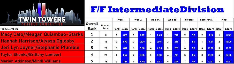 FF Int Leaderboard.JPG