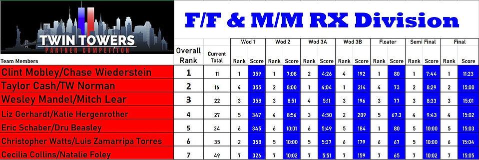 FFMM Leaderboard.JPG