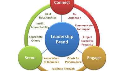 Defining Your Leadership Brand
