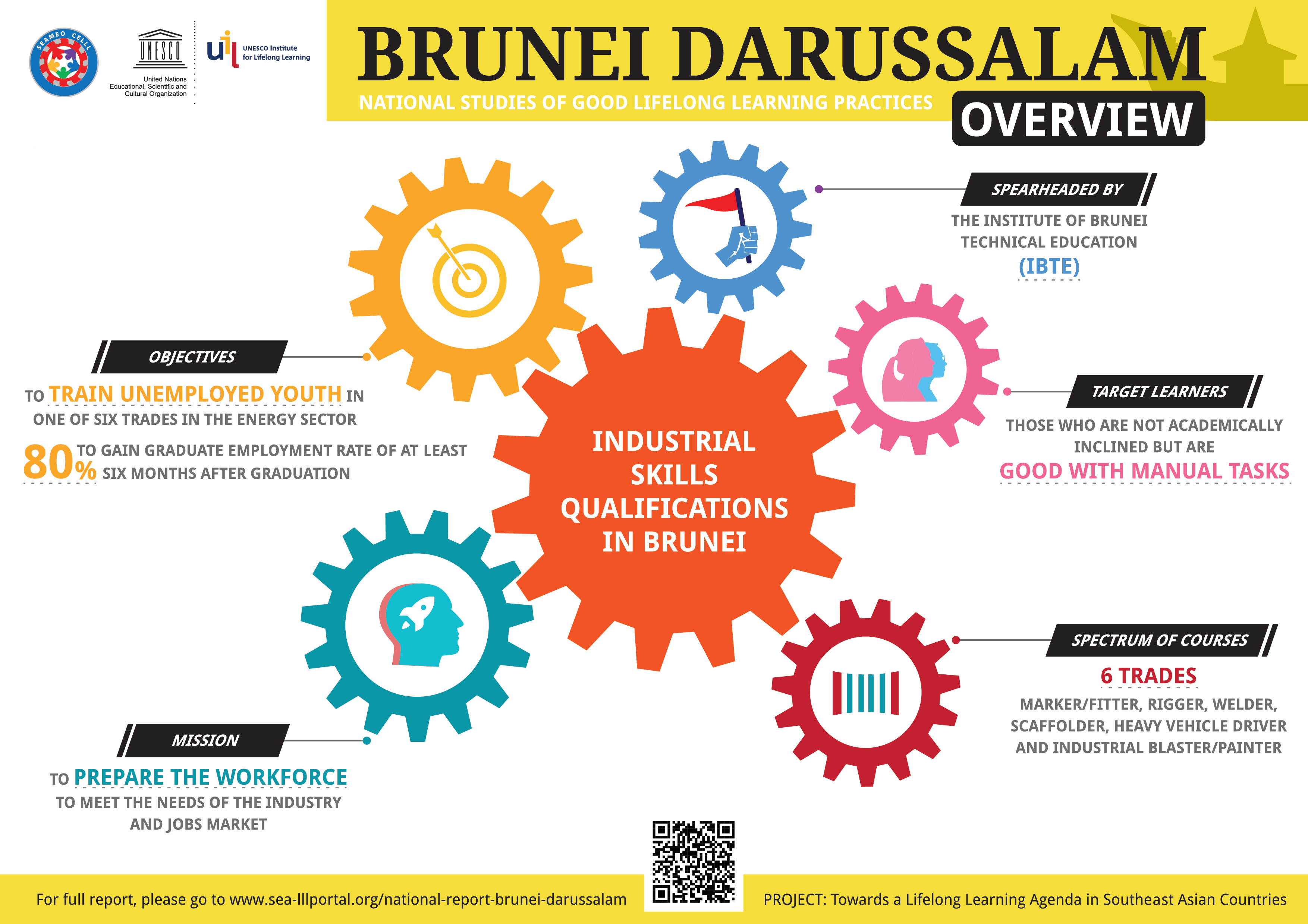 [FIN]Brunei-ISQ-01