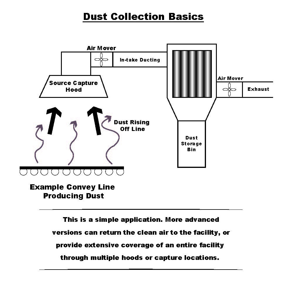 dust collection system basic outline