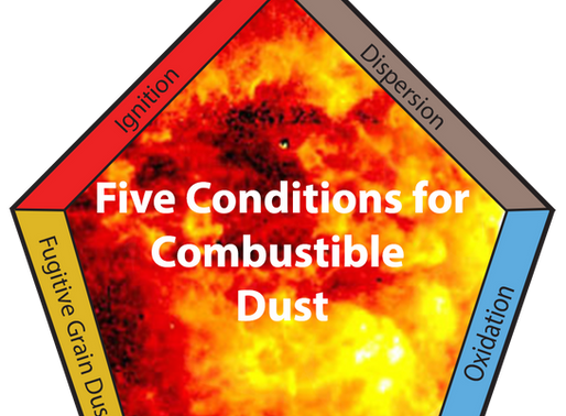 Living with the Threat of Combustible Dusts