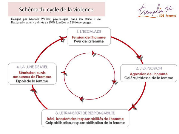 Le cycle de la violence..jpg