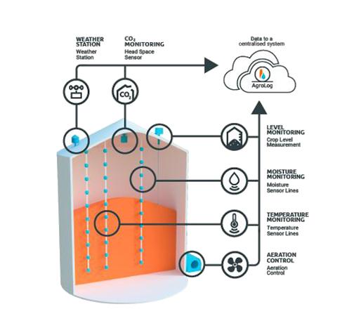 Agrolog - Sistem monitorizare elevator